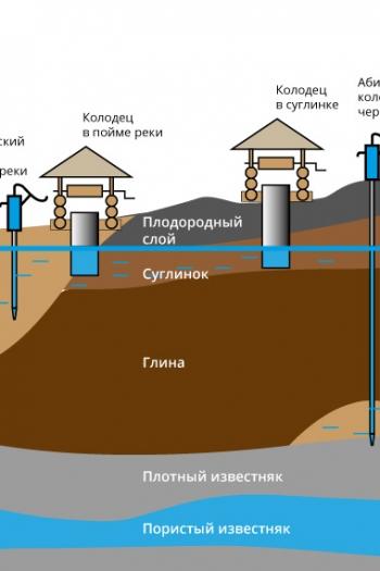 Очистка воды из скважины от песка