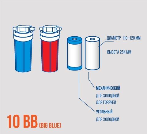 Картриджи bb 10 и корпус фильтра bb 10 размеры