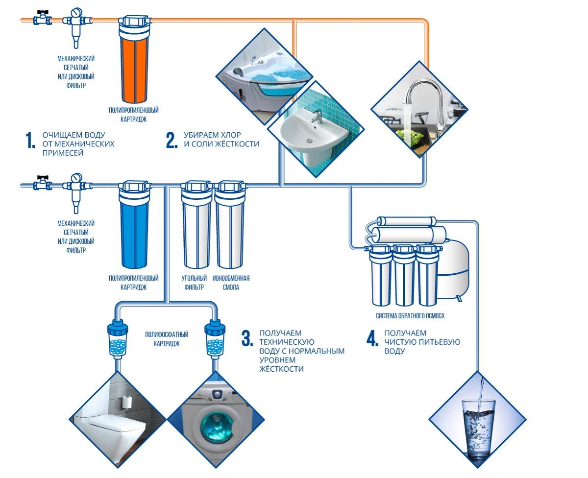Схема установки магистральных фильтров