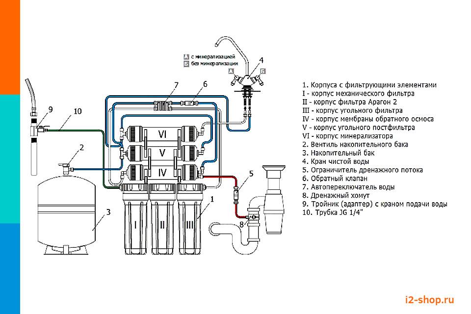 Схема подключения фильтра с обратным осмосом