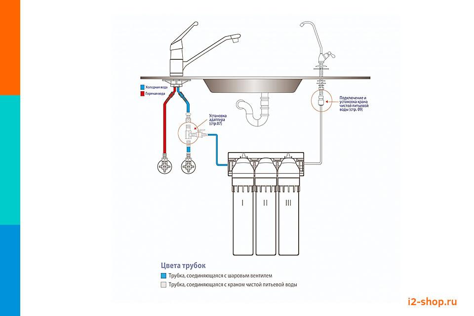 Схема монтажа фильтров для воды ТРИО